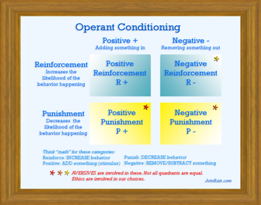 Positive Reinforcement - One of the Four