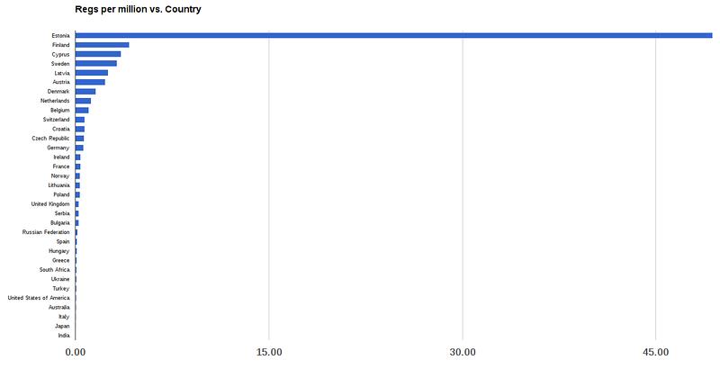 Regs per million per country
