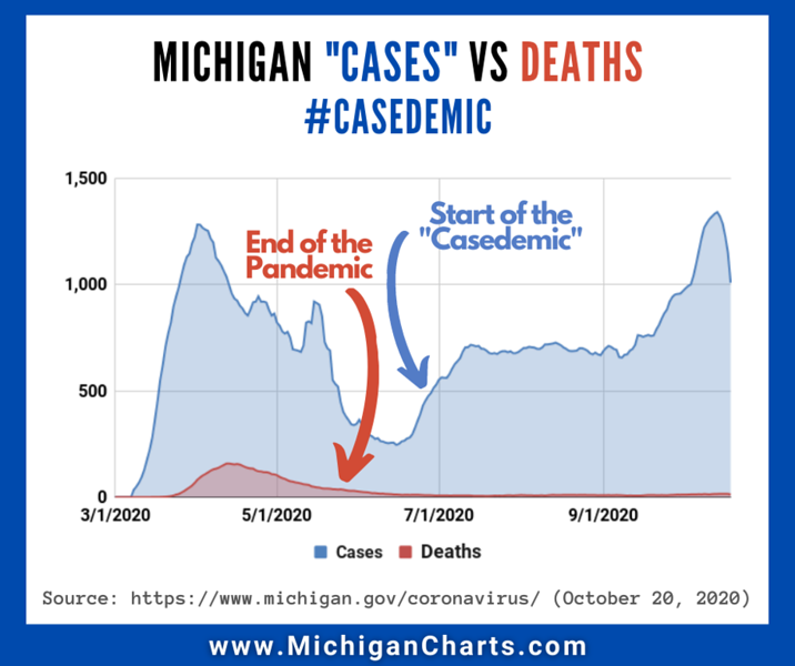 October 21 Casedemic - MichiganCharts.png